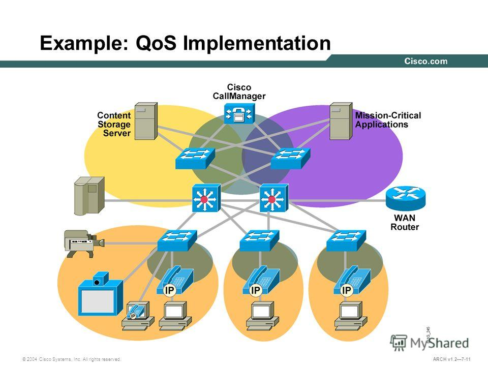 © 2004 Cisco Systems, Inc. All rights reserved. ARCH v1.27-11 Example: QoS Implementation