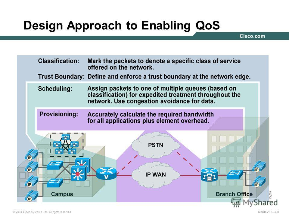 © 2004 Cisco Systems, Inc. All rights reserved. ARCH v1.27-3 Design Approach to Enabling QoS