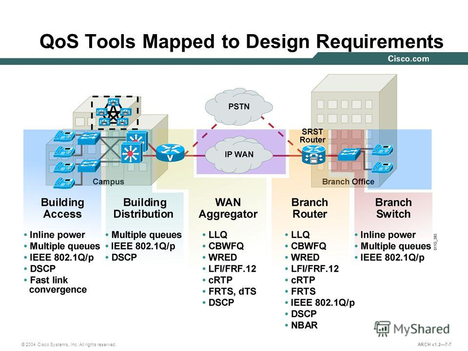 © 2004 Cisco Systems, Inc. All rights reserved. ARCH v1.27-7 QoS Tools Mapped to Design Requirements