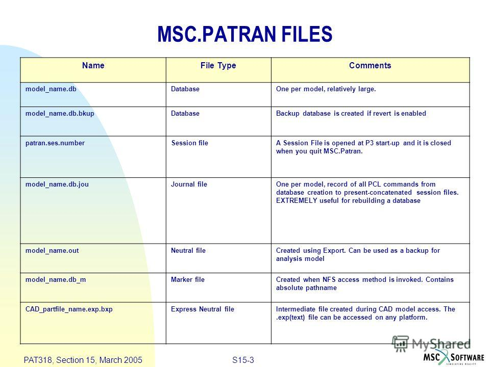 S15-3 PAT318, Section 15, March 2005 MSC.PATRAN FILES NameFile TypeComments model_name.dbDatabaseOne per model, relatively large. model_name.db.bkupDatabaseBackup database is created if revert is enabled patran.ses.numberSession fileA Session File is