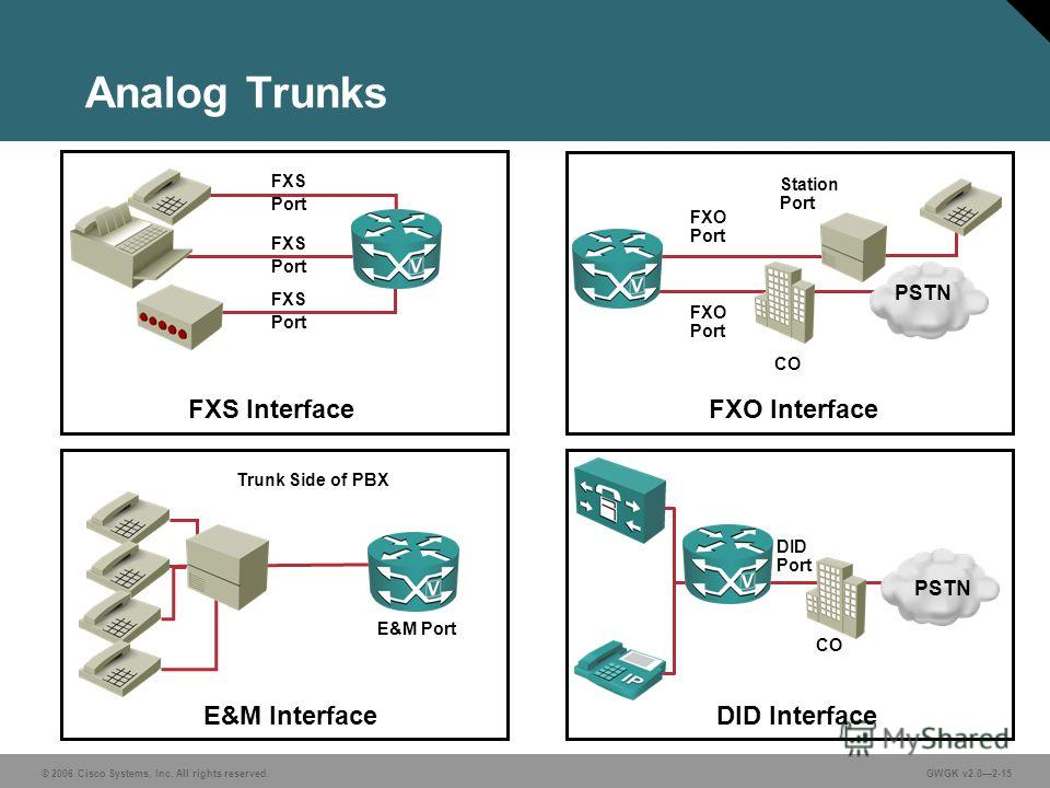 © 2006 Cisco Systems, Inc. All rights reserved.GWGK v2.02-15 Analog Trunks E&M Interface E&M Port Trunk Side of PBX FXO Interface FXO Port Station Port CO FXS Interface FXS Port PSTN DID Interface DID Port CO PSTN