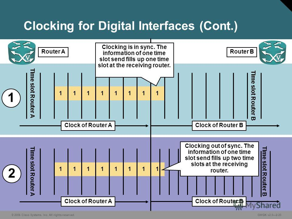 © 2006 Cisco Systems, Inc. All rights reserved.GWGK v2.02-23 Clocking for Digital Interfaces (Cont.) 11111111 Clock of Router AClock of Router B Router BRouter A 11111111 Clock of Router AClock of Router B Clocking is in sync. The information of one