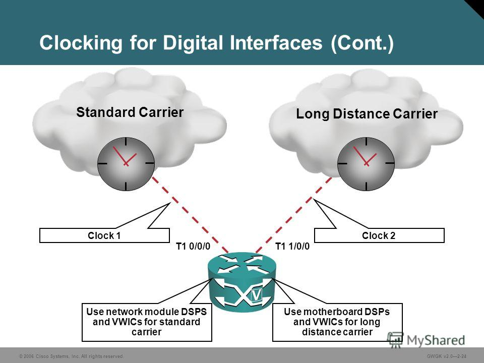 © 2006 Cisco Systems, Inc. All rights reserved.GWGK v2.02-24 Standard Carrier Clocking for Digital Interfaces (Cont.) Long Distance Carrier Clock 1 Clock 2 Use motherboard DSPs and VWICs for long distance carrier Use network module DSPS and VWICs for