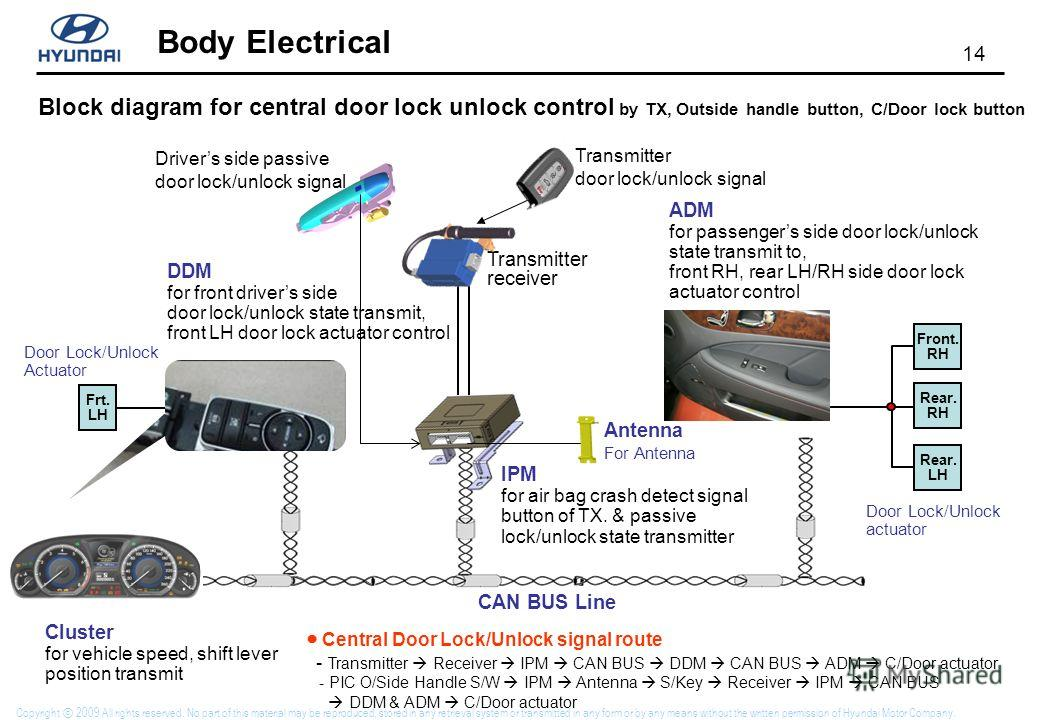 14 Body Electrical Copyright 2009 All rights reserved. No part of this material may be reproduced, stored in any retrieval system or transmitted in any form or by any means without the written permission of Hyundai Motor Company. Block diagram for ce