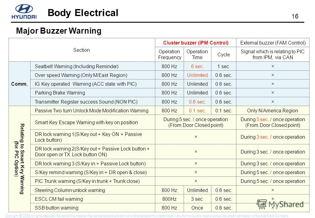 16 Body Electrical Copyright 2009 All rights reserved. No part of this material may be reproduced, stored in any retrieval system or transmitted in any form or by any means without the written permission of Hyundai Motor Company. Section Cluster buzz