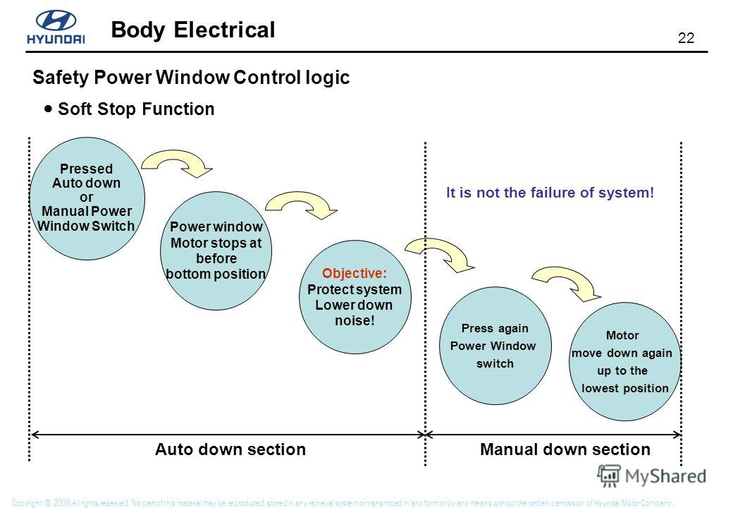 22 Body Electrical Copyright 2009 All rights reserved. No part of this material may be reproduced, stored in any retrieval system or transmitted in any form or by any means without the written permission of Hyundai Motor Company. Safety Power Window