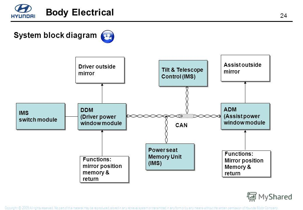 24 Body Electrical Copyright 2009 All rights reserved. No part of this material may be reproduced, stored in any retrieval system or transmitted in any form or by any means without the written permission of Hyundai Motor Company. System block diagram