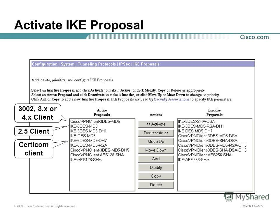 © 2003, Cisco Systems, Inc. All rights reserved. CSVPN 4.05-27 Activate IKE Proposal 3002, 3. x or 4. x Client 2.5 Client Certicom client