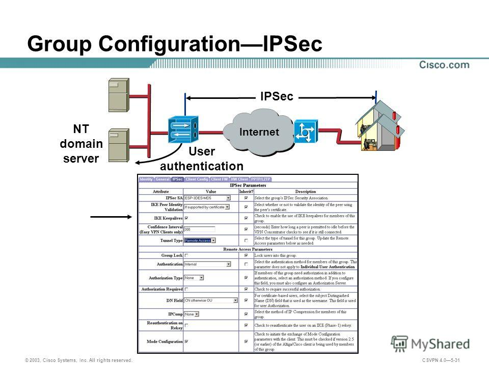 © 2003, Cisco Systems, Inc. All rights reserved. CSVPN 4.05-31 Group ConfigurationIPSec IPSec User authentication NT domain server Internet