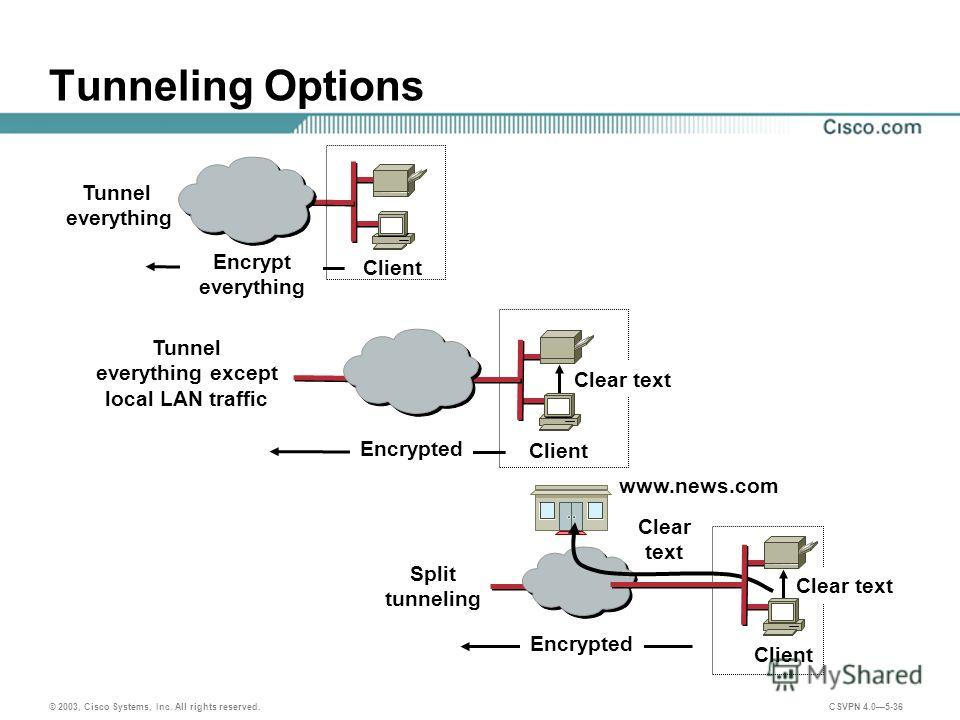 © 2003, Cisco Systems, Inc. All rights reserved. CSVPN 4.05-36 Tunneling Options Client Encrypt everything Client Clear text Encrypted www.news.com Client Encrypted Clear text Clear text Tunnel everything Tunnel everything except local LAN traffic Sp