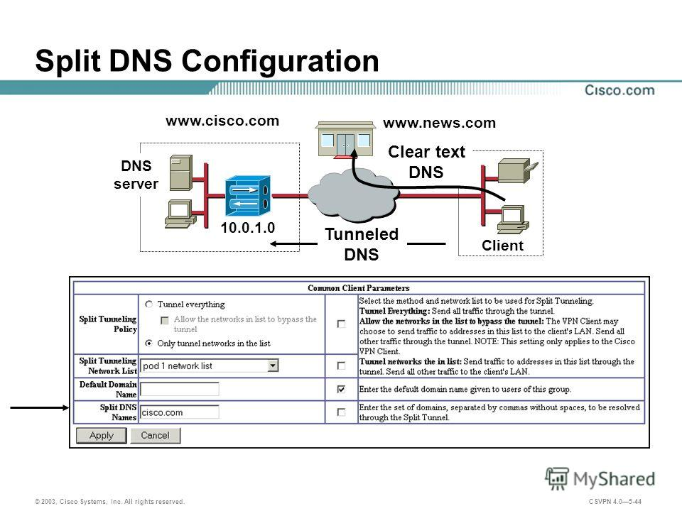 © 2003, Cisco Systems, Inc. All rights reserved. CSVPN 4.05-44 Split DNS Configuration 10.0.1.0 www.news.com Tunneled DNS Client Clear text DNS www.cisco.com DNS server