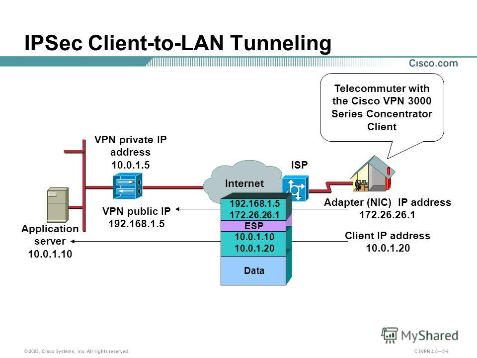 © 2003, Cisco Systems, Inc. All rights reserved. CSVPN 4.05-6 IPSec Client-to-LAN Tunneling Application server 10.0.1.10 VPN private IP address 10.0.1.5 VPN public IP 192.168.1.5 Adapter (NIC) IP address 172.26.26.1 Client IP address 10.0.1.20 192.16
