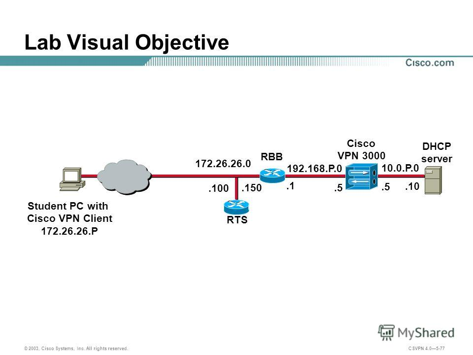 © 2003, Cisco Systems, Inc. All rights reserved. CSVPN 4.05-77 Lab Visual Objective 192.168.P.0 Student PC with Cisco VPN Client 172.26.26.P.1 10.0.P.0 RTS.5.150 Cisco VPN 3000 DHCP server.10.100 RBB 172.26.26.0