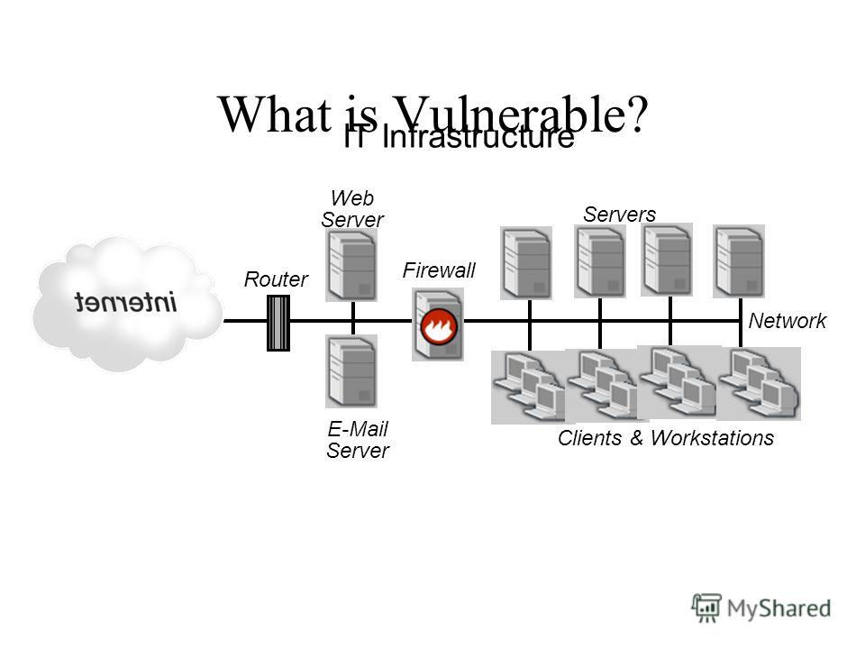 IT Infrastructure Firewall E-Mail Server Web Server Router Servers Clients & Workstations Network What is Vulnerable?