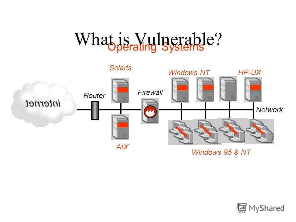 Firewall AIX Solaris Router Windows NT Network Operating Systems HP-UX Windows 95 & NT What is Vulnerable?