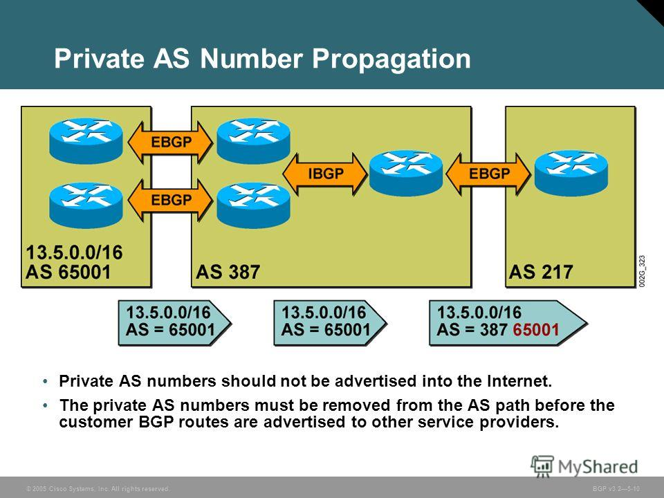 © 2005 Cisco Systems, Inc. All rights reserved. BGP v3.25-10 Private AS Number Propagation Private AS numbers should not be advertised into the Internet. The private AS numbers must be removed from the AS path before the customer BGP routes are adver