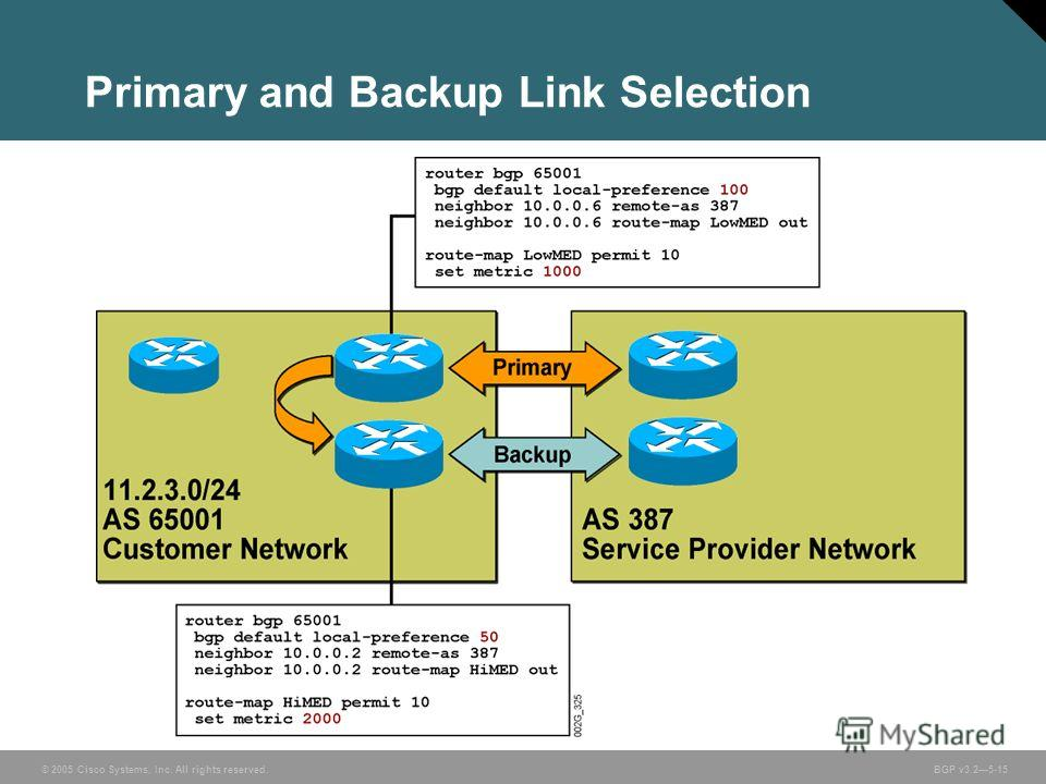 © 2005 Cisco Systems, Inc. All rights reserved. BGP v3.25-15 Primary and Backup Link Selection