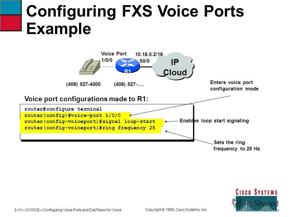 5-11CVOICEConfiguring Voice Ports and Dial Peers for Voice Copyright © 1998, Cisco Systems, Inc. Configuring FXS Voice Ports Example R1 IP Cloud (408) 527-4000(408) 527-…. 10.18.0.2/16 Voice Port 1/0/0 S0/0 Enables loop start signaling Enters voice p