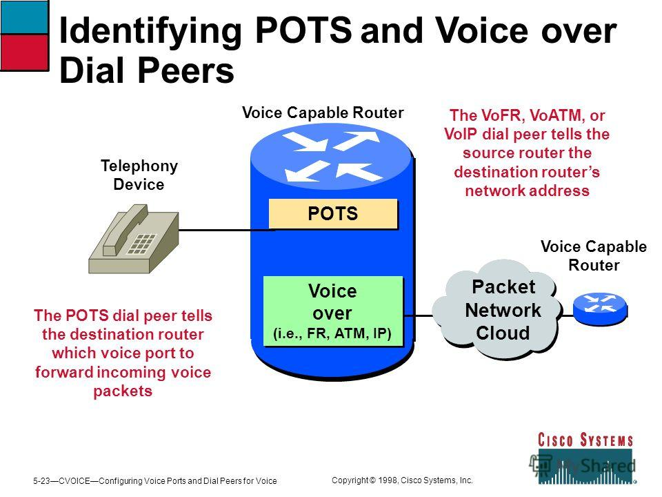 5-23CVOICEConfiguring Voice Ports and Dial Peers for Voice Copyright © 1998, Cisco Systems, Inc. Identifying POTS and Voice over Dial Peers The POTS dial peer tells the destination router which voice port to forward incoming voice packets The VoFR, V