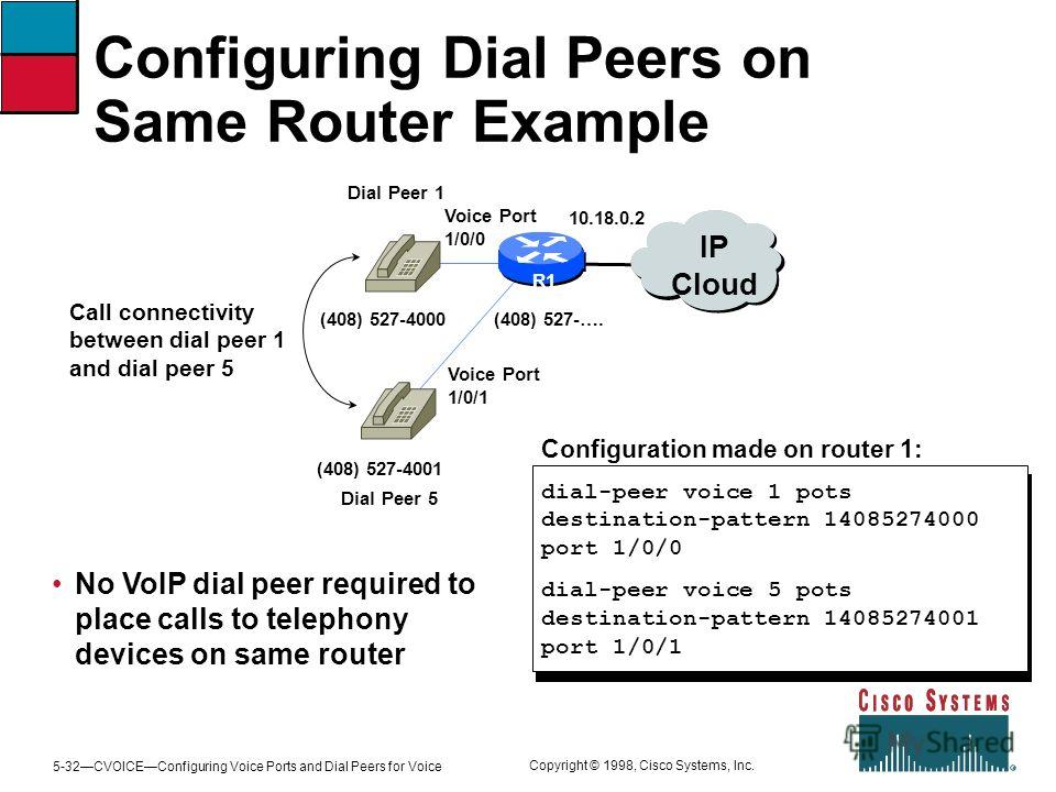 5-32CVOICEConfiguring Voice Ports and Dial Peers for Voice Copyright © 1998, Cisco Systems, Inc. Configuring Dial Peers on Same Router Example R2 Configuration made on router 1: dial-peer voice 1 pots destination-pattern 14085274000 port 1/0/0 dial-p