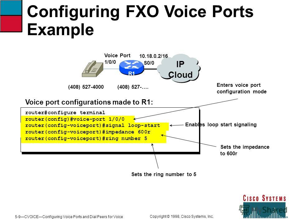 5-9CVOICEConfiguring Voice Ports and Dial Peers for Voice Copyright © 1998, Cisco Systems, Inc. Configuring FXO Voice Ports Example R1 IP Cloud (408) 527-4000(408) 527-…. 10.18.0.2/16 Voice Port 1/0/0 S0/0 Enables loop start signaling Sets the ring n