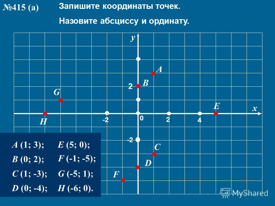 4 -2 2 2 A 0 y x C G B E F D H Запишите координаты точек. Назовите абсциссу и ординату. A (1; 3); B (0; 2); C (1; -3); D (0; -4); E (5; 0); F (-1; -5); G (-5; 1); H (-6; 0). 415 (а)