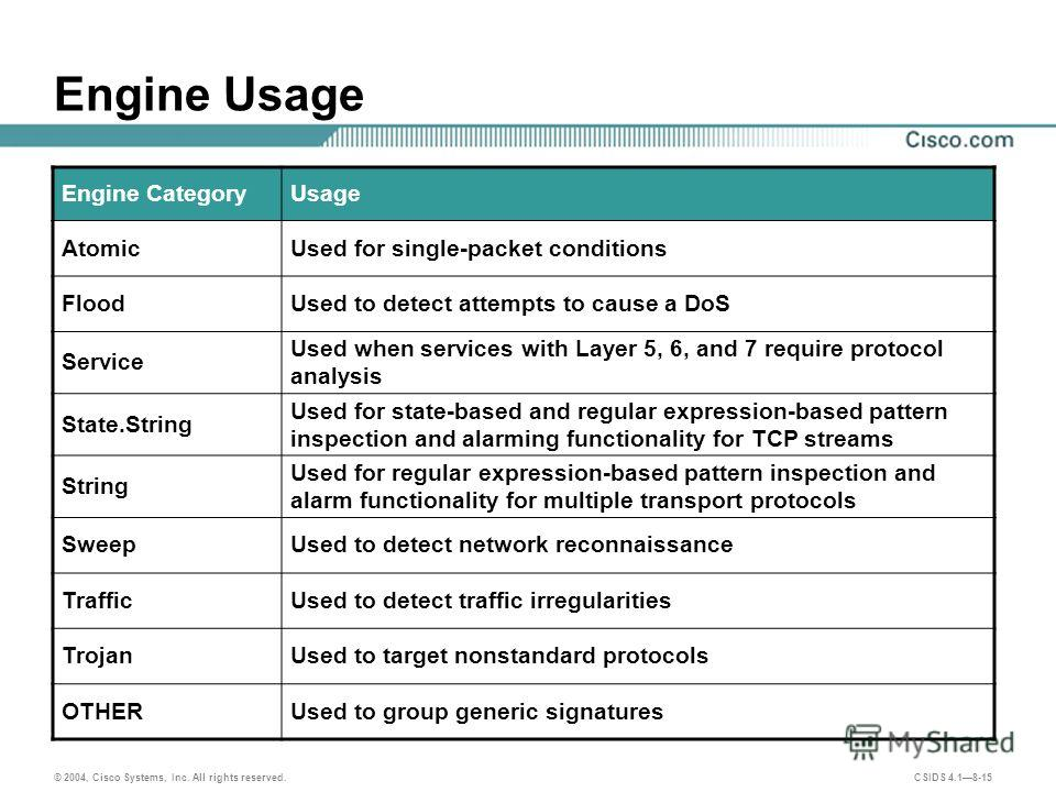 © 2004, Cisco Systems, Inc. All rights reserved. CSIDS 4.18-15 Engine Usage Engine CategoryUsage AtomicUsed for single-packet conditions FloodUsed to detect attempts to cause a DoS Service Used when services with Layer 5, 6, and 7 require protocol an
