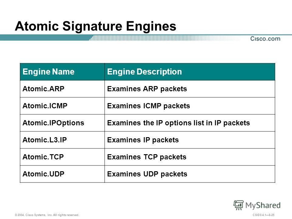 © 2004, Cisco Systems, Inc. All rights reserved. CSIDS 4.18-25 Atomic Signature Engines Engine NameEngine Description Atomic.ARPExamines ARP packets Atomic.ICMPExamines ICMP packets Atomic.IPOptionsExamines the IP options list in IP packets Atomic.L3