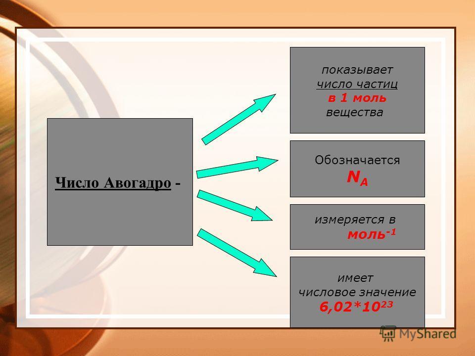 Число Авогадро - показывает число частиц в 1 моль вещества Обозначается N A измеряется в моль -1 имеет числовое значение 6,02*10 23