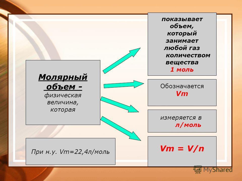 Молярный объем - физическая величина, которая показывает объем, который занимает любой газ количеством вещества 1 моль Обозначается Vm измеряется в л/моль Vm = V/n При н.у. Vm=22,4 л/моль