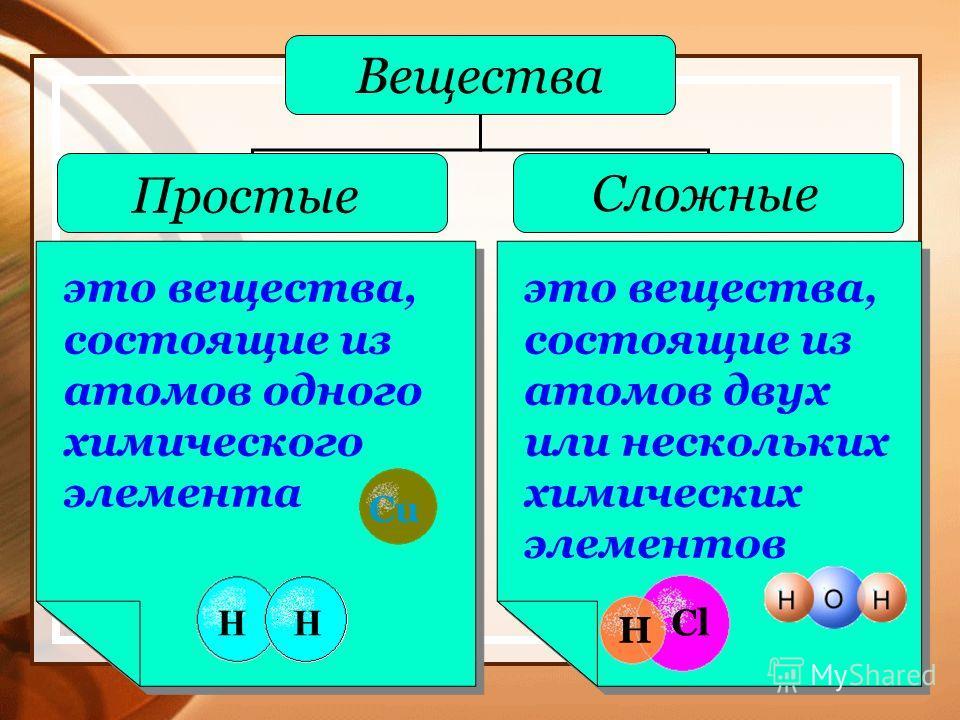 это вещества, состоящие из атомов одного химического элемента это вещества, состоящие из атомов двух или нескольких химических элементов Вещества Простые Сложные HH Cu H Cl