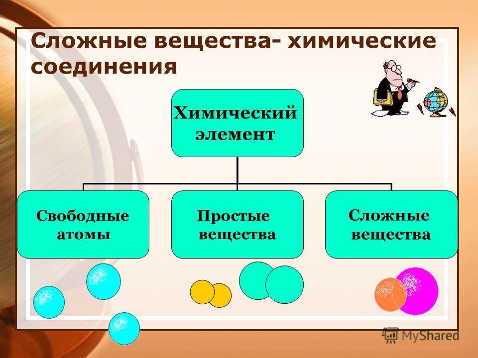 Сложные вещества- химические соединения Химический элемент Свободные атомы Простые вещества Сложные вещества