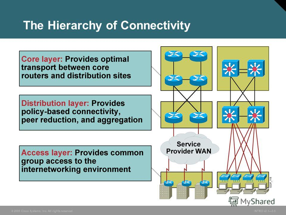 © 2005 Cisco Systems, Inc. All rights reserved. INTRO v2.13-5 The Hierarchy of Connectivity