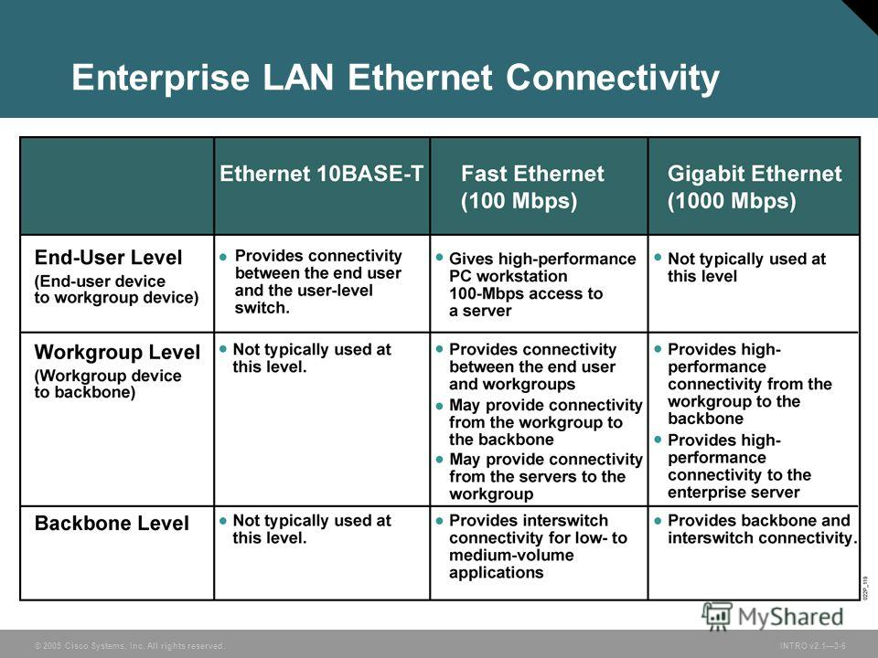 © 2005 Cisco Systems, Inc. All rights reserved. INTRO v2.13-6 Enterprise LAN Ethernet Connectivity