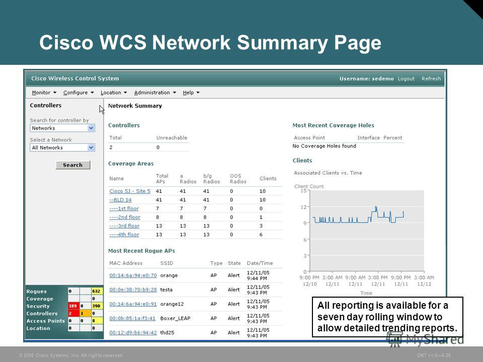 © 2006 Cisco Systems, Inc. All rights reserved.ONT v1.06-26 Cisco WCS Network Summary Page All reporting is available for a seven day rolling window to allow detailed trending reports.
