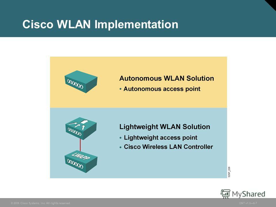 © 2006 Cisco Systems, Inc. All rights reserved.ONT v1.06-7 Cisco WLAN Implementation