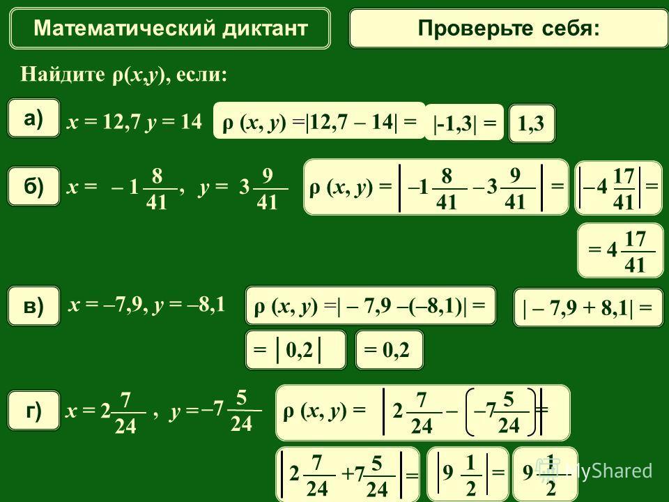 Математический диктант Найдите ρ(x,y), если: x = 12,7 y = 14 a) б)б) x = 8 – 1 – 1 41 y = 9 3 41, Проверьте себя: x = –7,9, y = –8,1 в)в) ρ (x, y) =|12,7 – 14| = 1,3 ρ (x, y) =| – 7,9 –(–8,1)| = = 0,2 ρ (x, y) = – – = 1 8 41 3 9 г)г) x = 7 24 y = 5 –