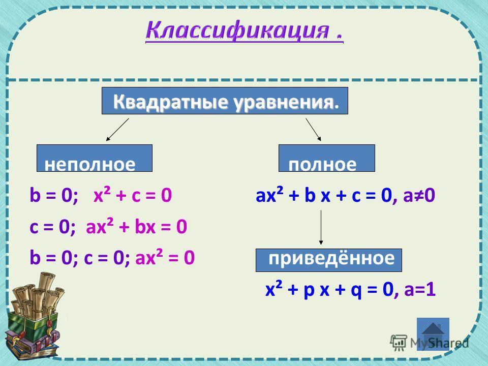 Квадратные уравнения Квадратные уравнения. неполное полное b = 0; x² + c = 0 ах² + b х + с = 0, а 0 c = 0; ax² + bx = 0 b = 0; c = 0; ax² = 0 приведённое x² + p x + q = 0, а=1