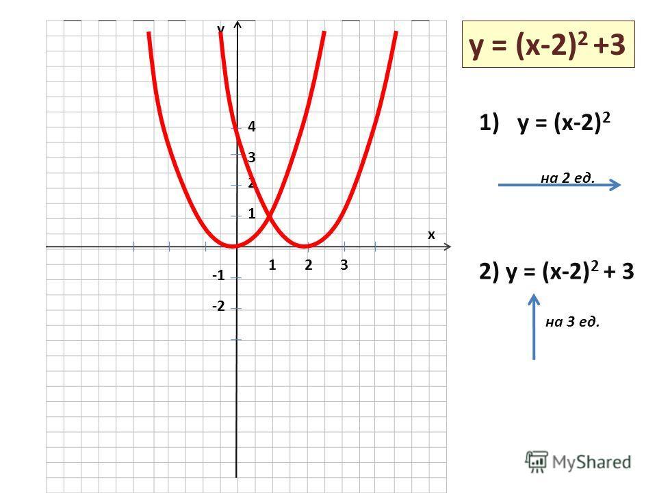 y x 123 1 2 3 4 -2 y = (x-2) 2 +3 1) y = (x-2) 2 2) y = (x-2) 2 + 3 на 2 ед. на 3 ед.