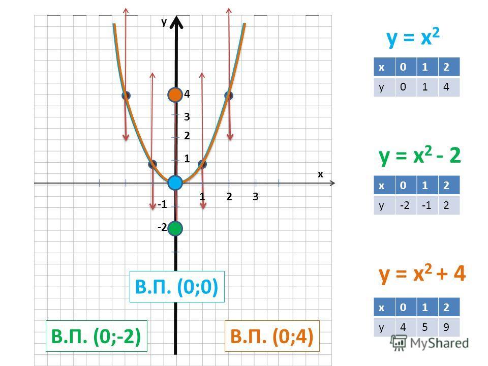 y = x 2 y = x 2 - 2 y = x 2 + 4 x012 y014 x012 y-22 x012 y459 y x 123 1 2 3 4 -2 В.П. (0;0) В.П. (0;-2)В.П. (0;4)