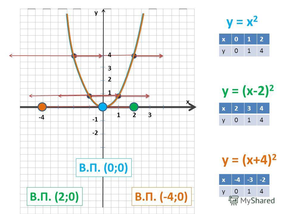 y = x 2 y = (x-2) 2 y = (x+4) 2 x012 y014 x234 y014 x-4-3-2-2 y014 y x 123 1 2 3 4 -2 В.П. (0;0) В.П. (2;0)В.П. (-4;0) -4