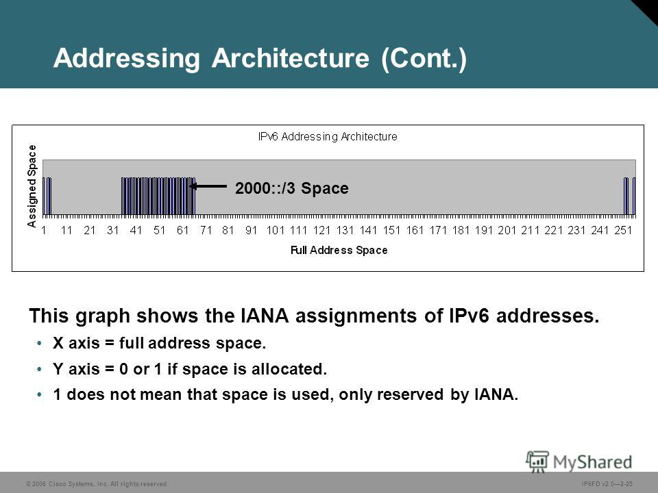 © 2006 Cisco Systems, Inc. All rights reserved.IP6FD v2.02-25 Addressing Architecture (Cont.) This graph shows the IANA assignments of IPv6 addresses. X axis = full address space. Y axis = 0 or 1 if space is allocated. 1 does not mean that space is u
