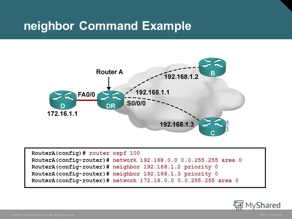© 2006 Cisco Systems, Inc. All rights reserved. BSCI v3.03-14 neighbor Command Example RouterA(config)# router ospf 100 RouterA(config-router)# network 192.168.0.0 0.0.255.255 area 0 RouterA(config-router)# neighbor 192.168.1.2 priority 0 RouterA(con