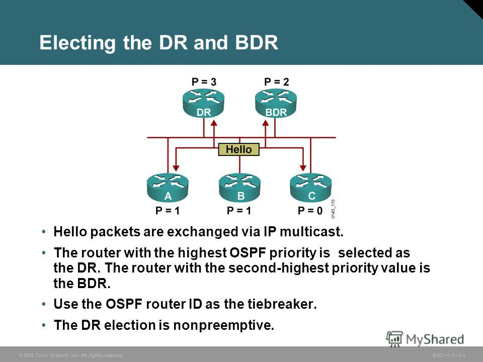 © 2006 Cisco Systems, Inc. All rights reserved. BSCI v3.03-5 Electing the DR and BDR Hello packets are exchanged via IP multicast. The router with the highest OSPF priority is selected as the DR. The router with the second-highest priority value is t