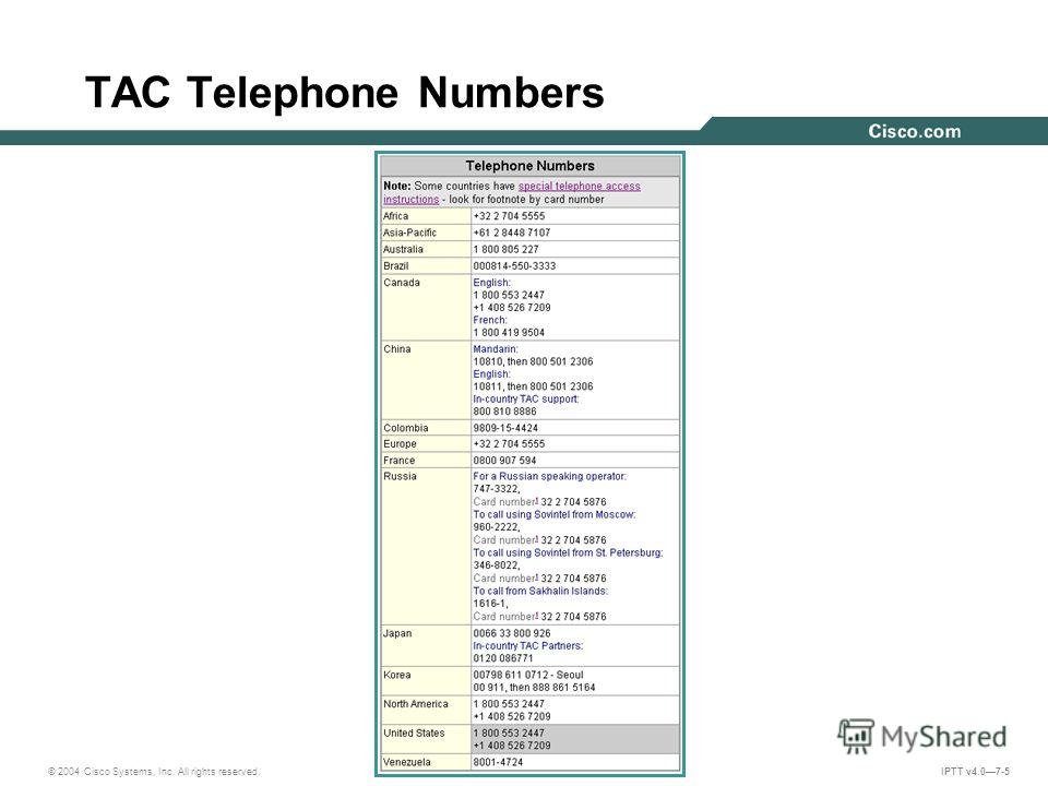 © 2004 Cisco Systems, Inc. All rights reserved. IPTT v4.07-5 TAC Telephone Numbers