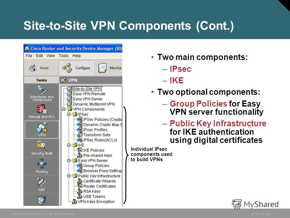 © 2006 Cisco Systems, Inc. All rights reserved.ISCW v1.04-9 Site-to-Site VPN Components (Cont.) Two main components: –IPsec –IKE Two optional components: –Group Policies for Easy VPN server functionality –Public Key Infrastructure for IKE authenticat