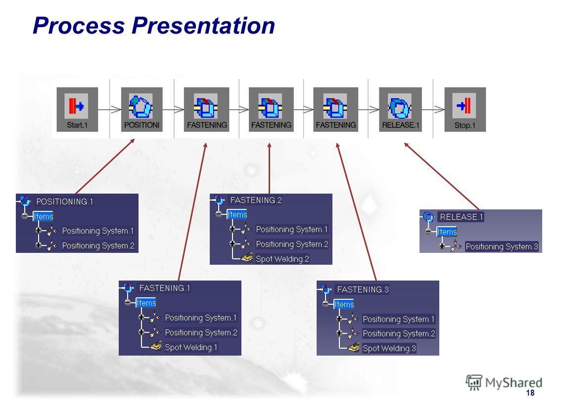 18 Process Presentation