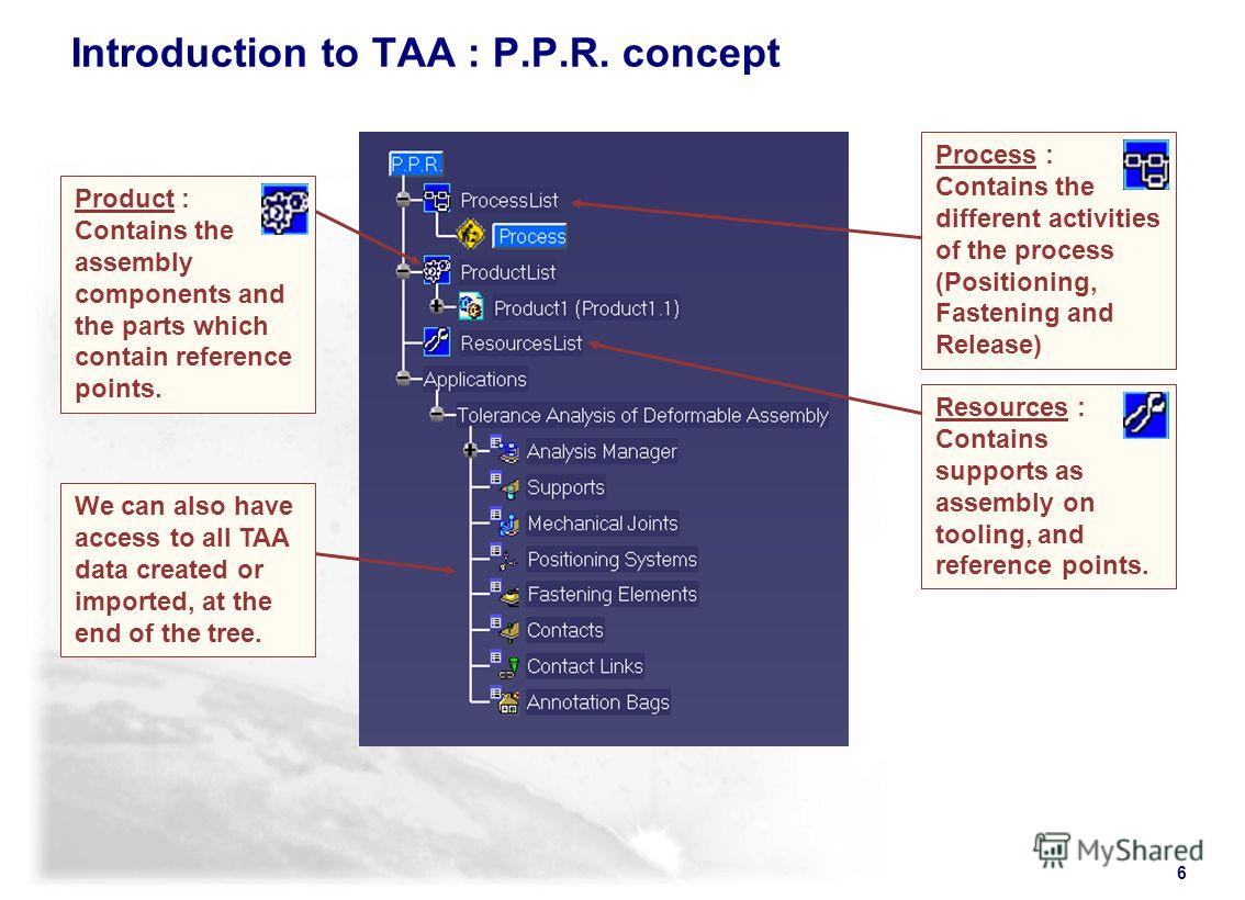 6 Introduction to TAA : P.P.R. concept We can also have access to all TAA data created or imported, at the end of the tree. Resources : Contains supports as assembly on tooling, and reference points. Product : Contains the assembly components and the