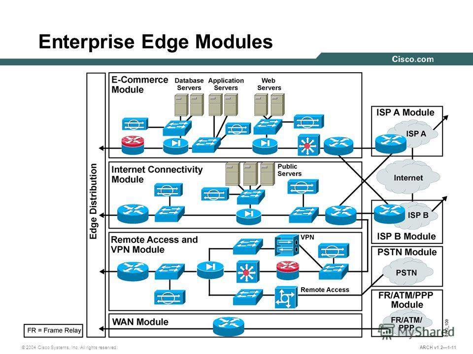 © 2004 Cisco Systems, Inc. All rights reserved. ARCH v1.21-11 Enterprise Edge Modules