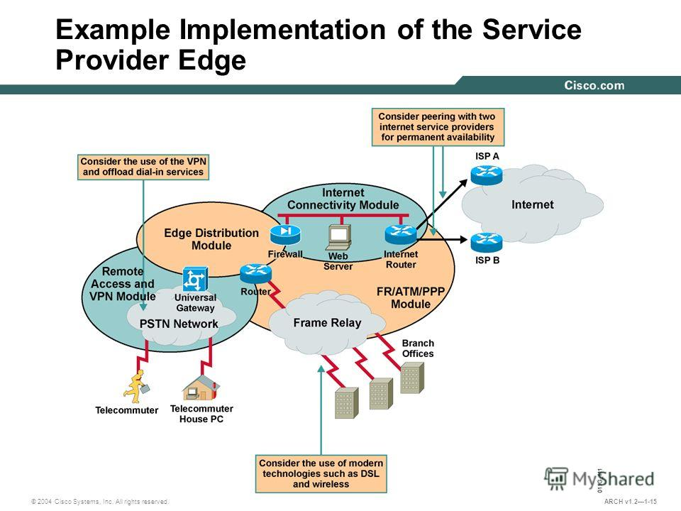 © 2004 Cisco Systems, Inc. All rights reserved. ARCH v1.21-15 Example Implementation of the Service Provider Edge